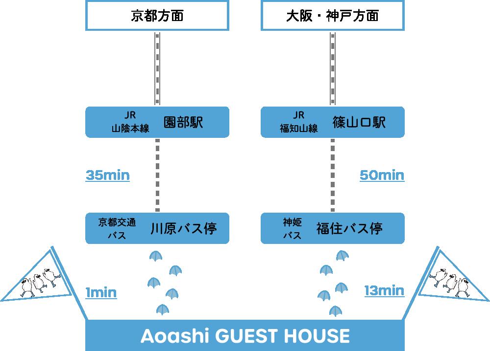 アオアシゲストハウス アクセスマップ